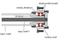 full floating axle diagram