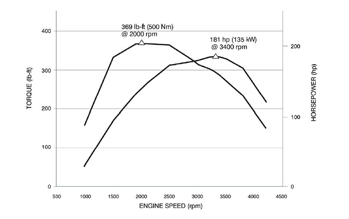 2.8L Duramax horsepower and torque graph