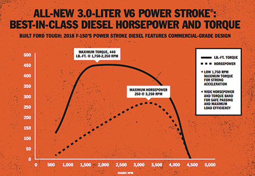 3.0L Power Stroke diesel horsepower and torque curves
