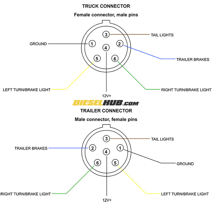 truck 7 pin round wiring diagram