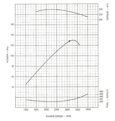 6.2L GM diesel LH6 (light duty) horseower and torque curve