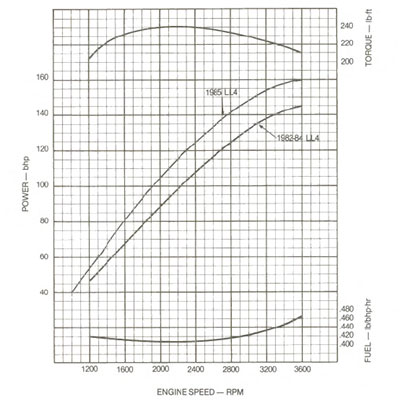6.2L GM diesel LL4 (heavy duty) horsepower and torque curves