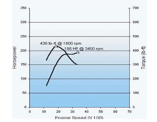 6.5L GM diesel horsepower and torque curves