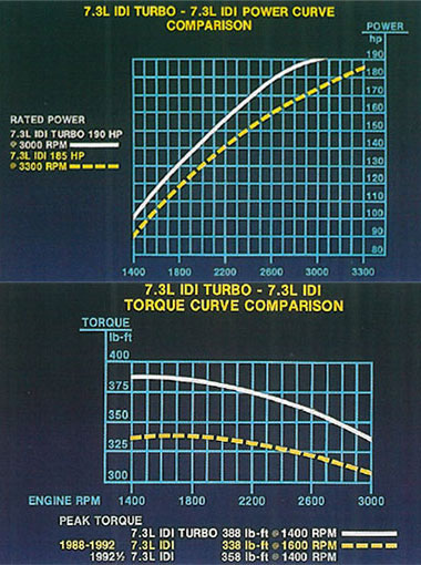 7.3L IDI diesel horsepower and torque graphs (curves)