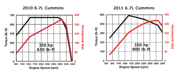 2010 vs 2011 6.7L Cummins torque curves