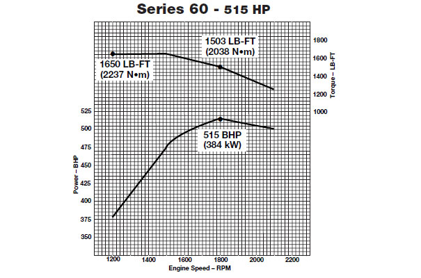 Detroit 60 Series horsepower and torque curves