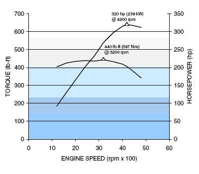 8.1L Vortec horsepower and torque curve