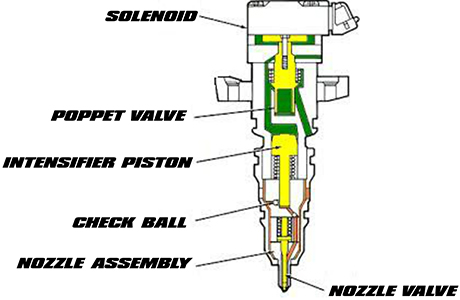 HEUI injector diagram