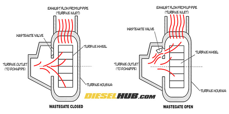 How a turbocharger wastegate works