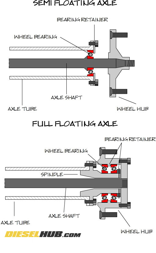 semi vs full floating axle diagram