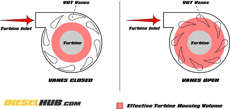 VGT turbocharger vane operation diagram