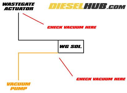 65l GM Diesel Wastegate Solenoid Troubleshooting Replacement. 65l GM Diesel Wastegate Vacuum Diagram. GM. 97 4 3 GM Lubrication Diagram At Scoala.co